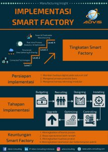 Tahap Implementasi Smart Factory